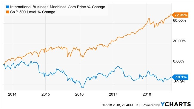 WhaleWisdom » IBM's Stock Is Owned by Some of The Smartest ... on s and p charts, s and p performance, s and p futures, s and p index,